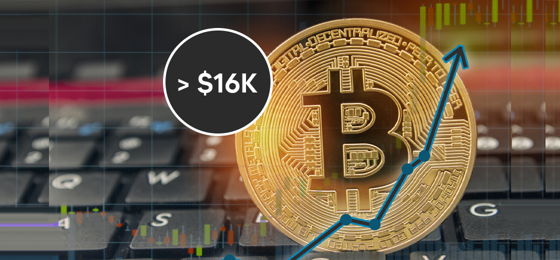 Bitcoin Price Surges Above $16k, Bulls Close to CME Gap