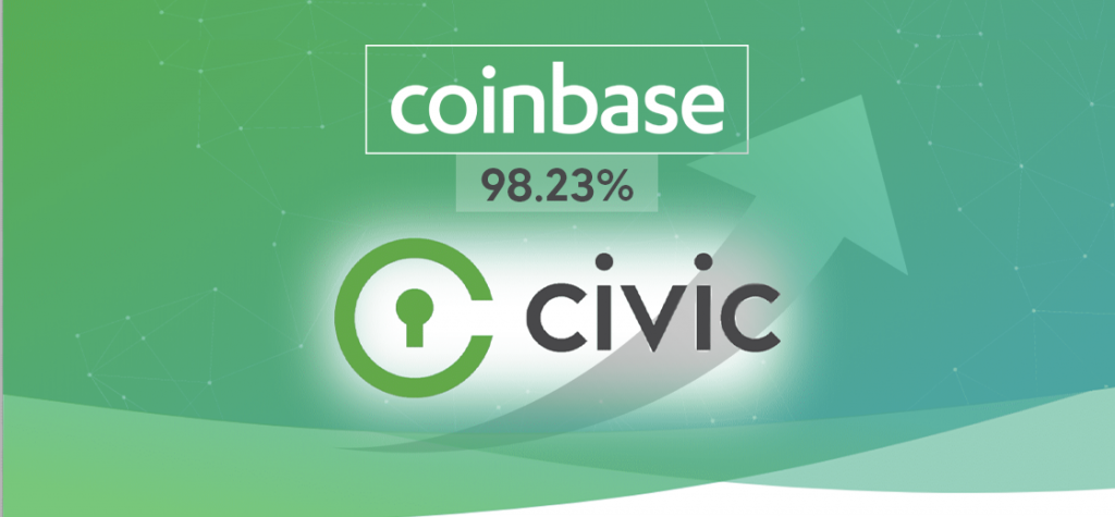 Civic Surges By 98.23% After Being Listed on Coinbase