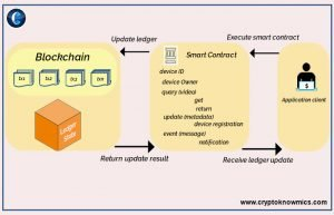 smart_contract_for_CCTV_operations