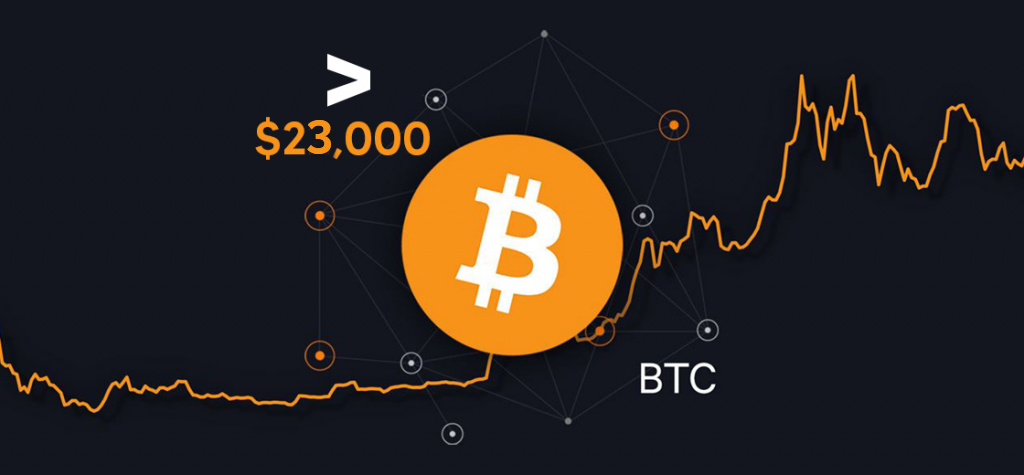 Bitcoin Price Exceeds $23,000 for the First Time
