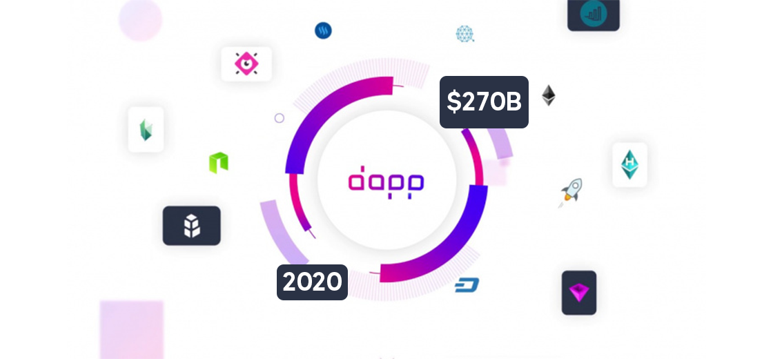DApp Transaction Volume Hits $270 Billion in 2020, 95% Comes From DeFi