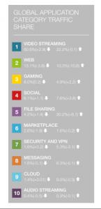 global application data sharing
