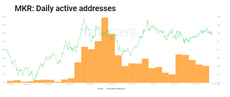 MKR: Daily active addresses