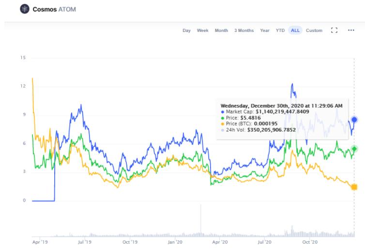 Cosmos Price Chart