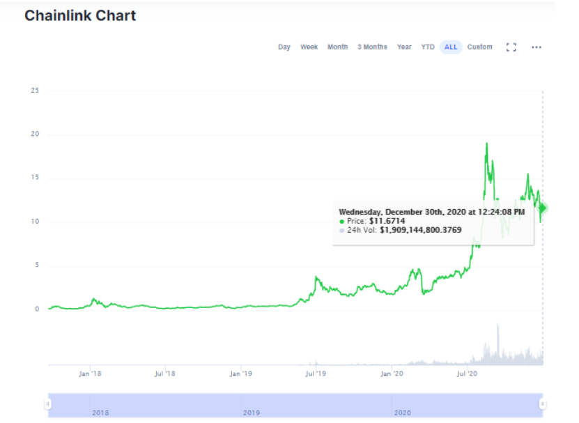 Chainlink Price Chart