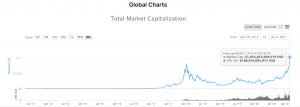 Crypto Market Cap $1 Trillion
