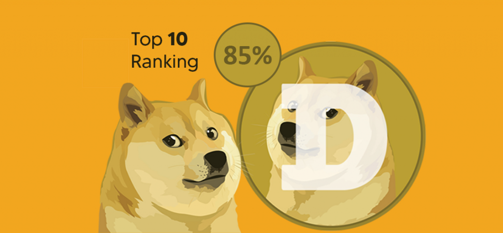 Dogecoin Rallies by 85%, Entering the Top 10 Ranking