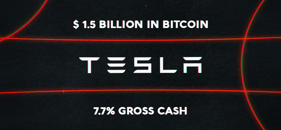 Tesla Invests $1.5 Billion in Bitcoin, Representing 7.7% of Gross Cash