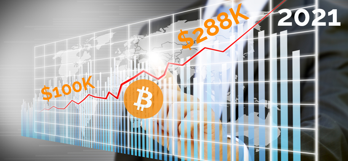 Stock-To-Flow Model Says: Bitcoin To $100K Or $288K By The End Of 2021
