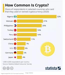 countries using crypto