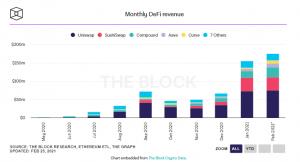 monthly DeFi revenue