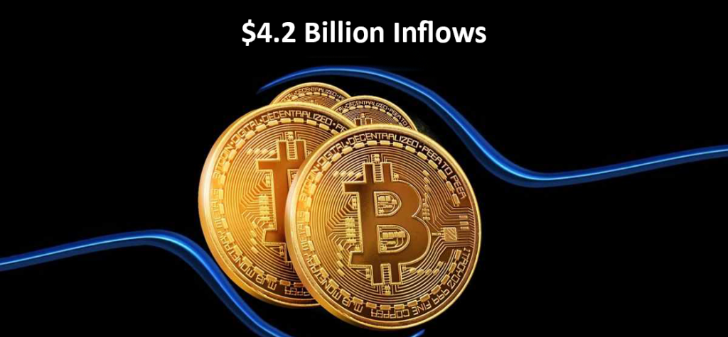 Institutional-Grade Cryptocurrency Product Hits $4.2 Billion Inflows: Report