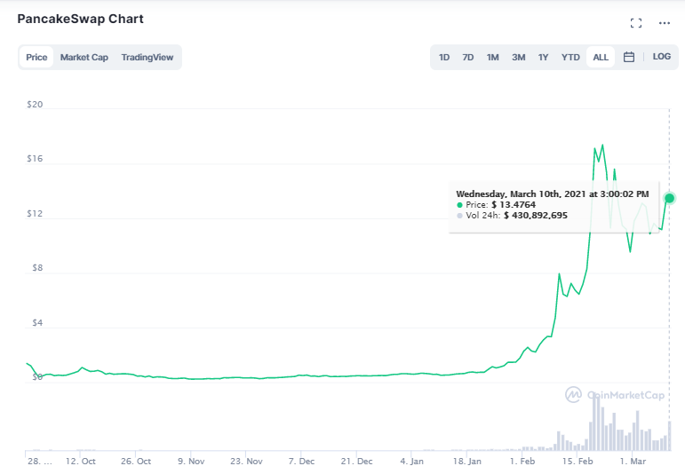 PancakeSwap Chart