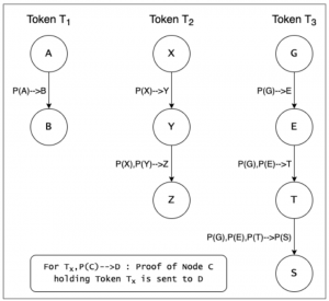 Individual ProofChains of Tokens