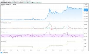 AR Price Analysis