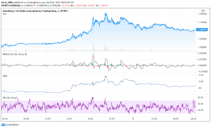 CHSB Price Analysis