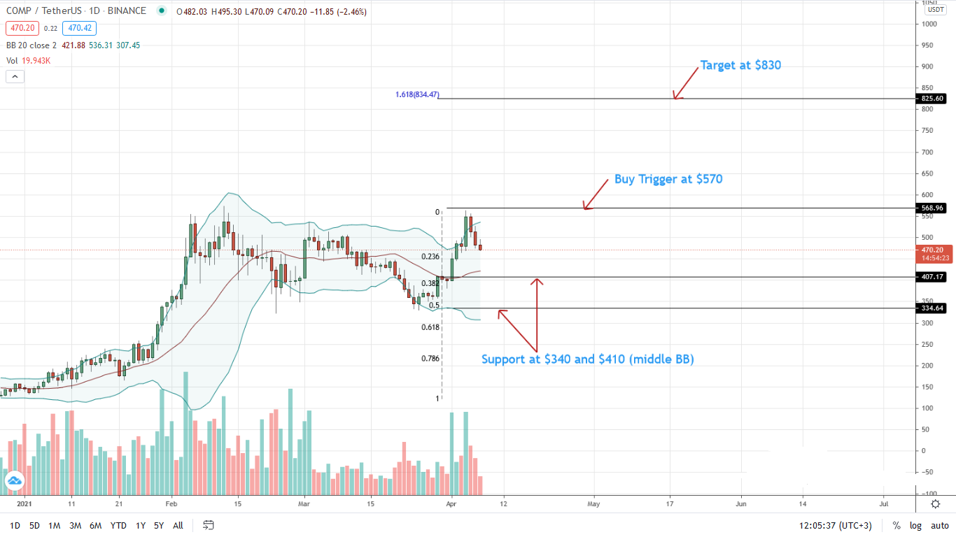 Compound Daily Chart for Apr 7