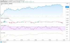 FTM Price Analysis