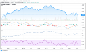 ONT Price Analysis