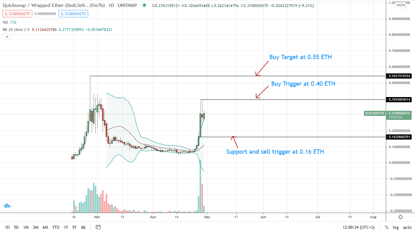 QuickSwap Daily Price Chart for Apr 29