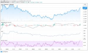 SOL Price Analysis