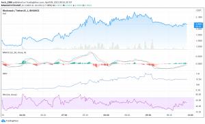 STX Price Analysis