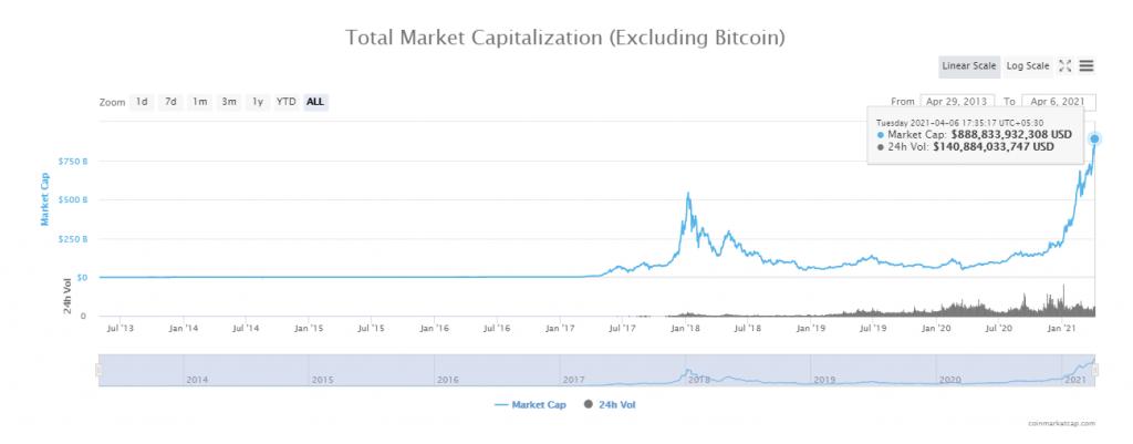 Markat Cap Chart