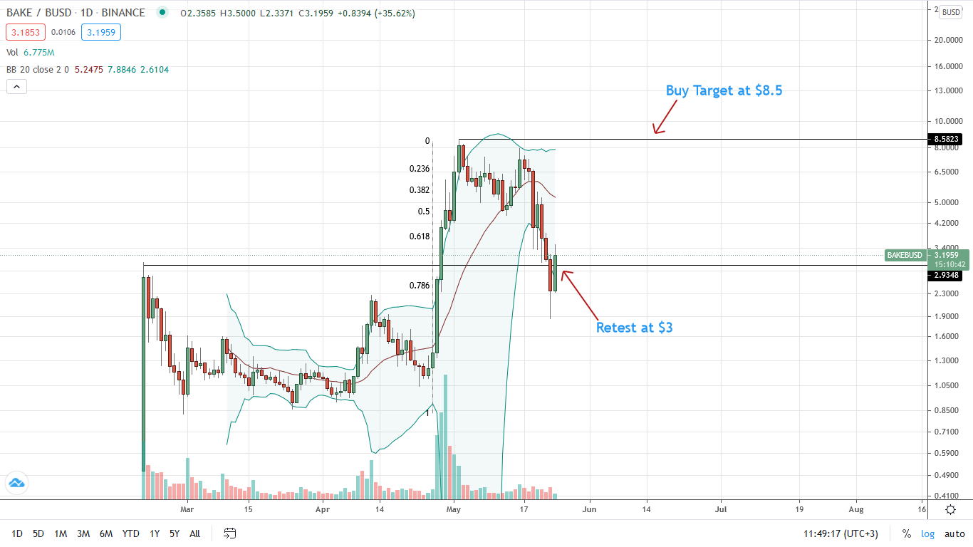BAKE Price Daily Chart for May 24