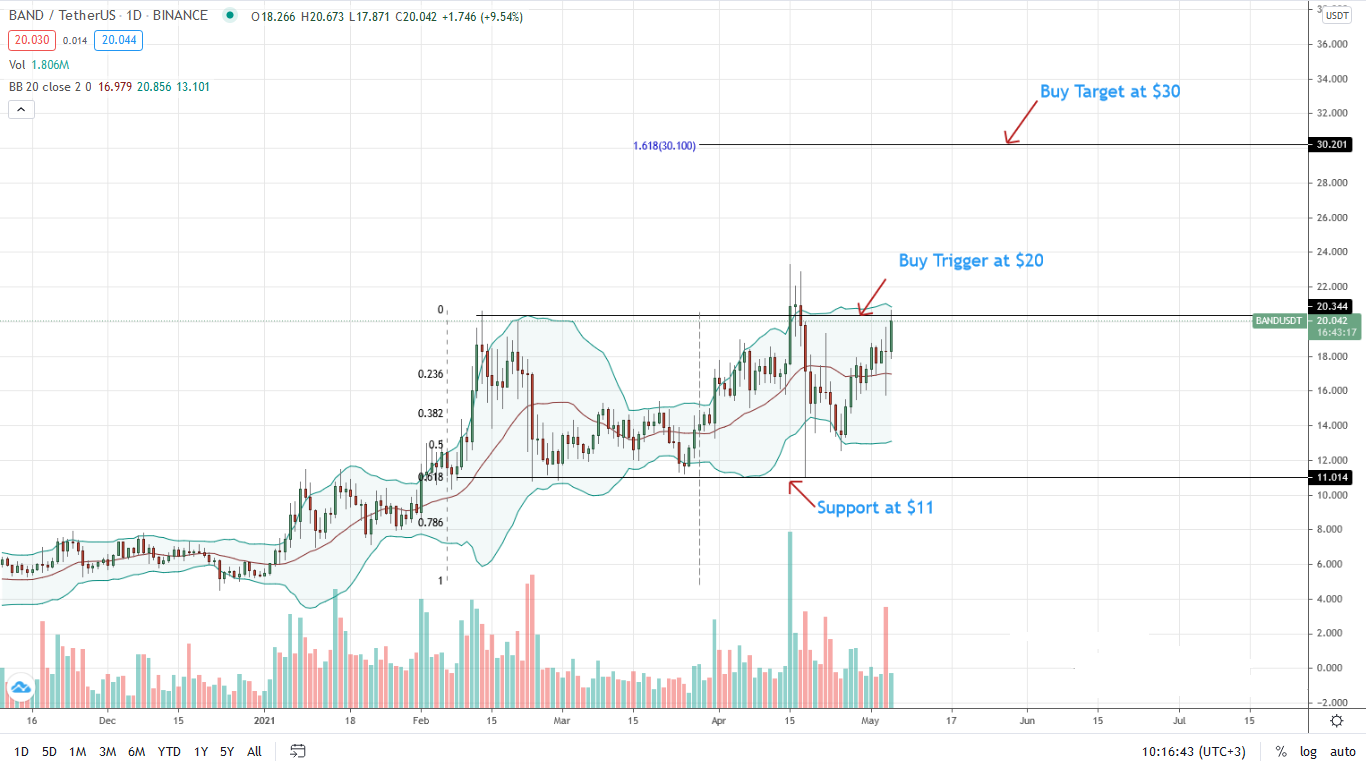 Band Protocol Price Daily Chart for May 5