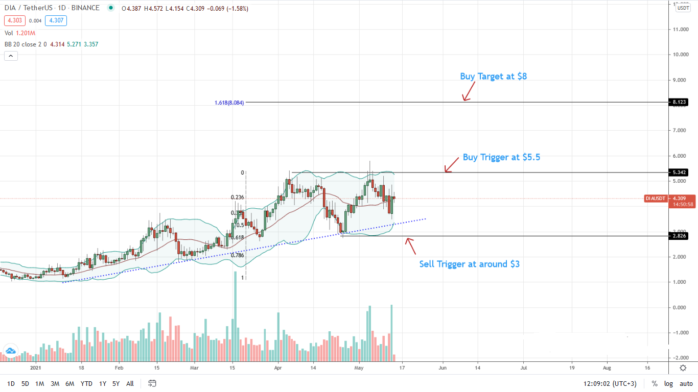 DIA Price Daily Chart for May 14