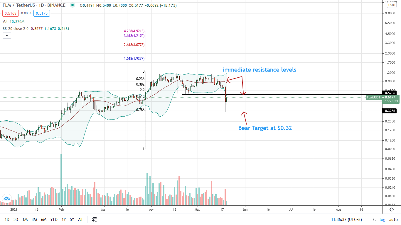 Flamingo Price Daily Chart for May 20