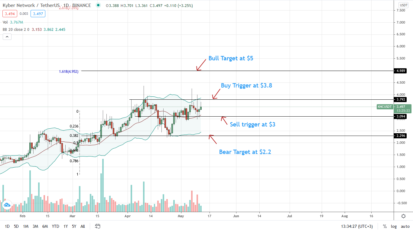 Kyber Network Price Daily Chart for May 12