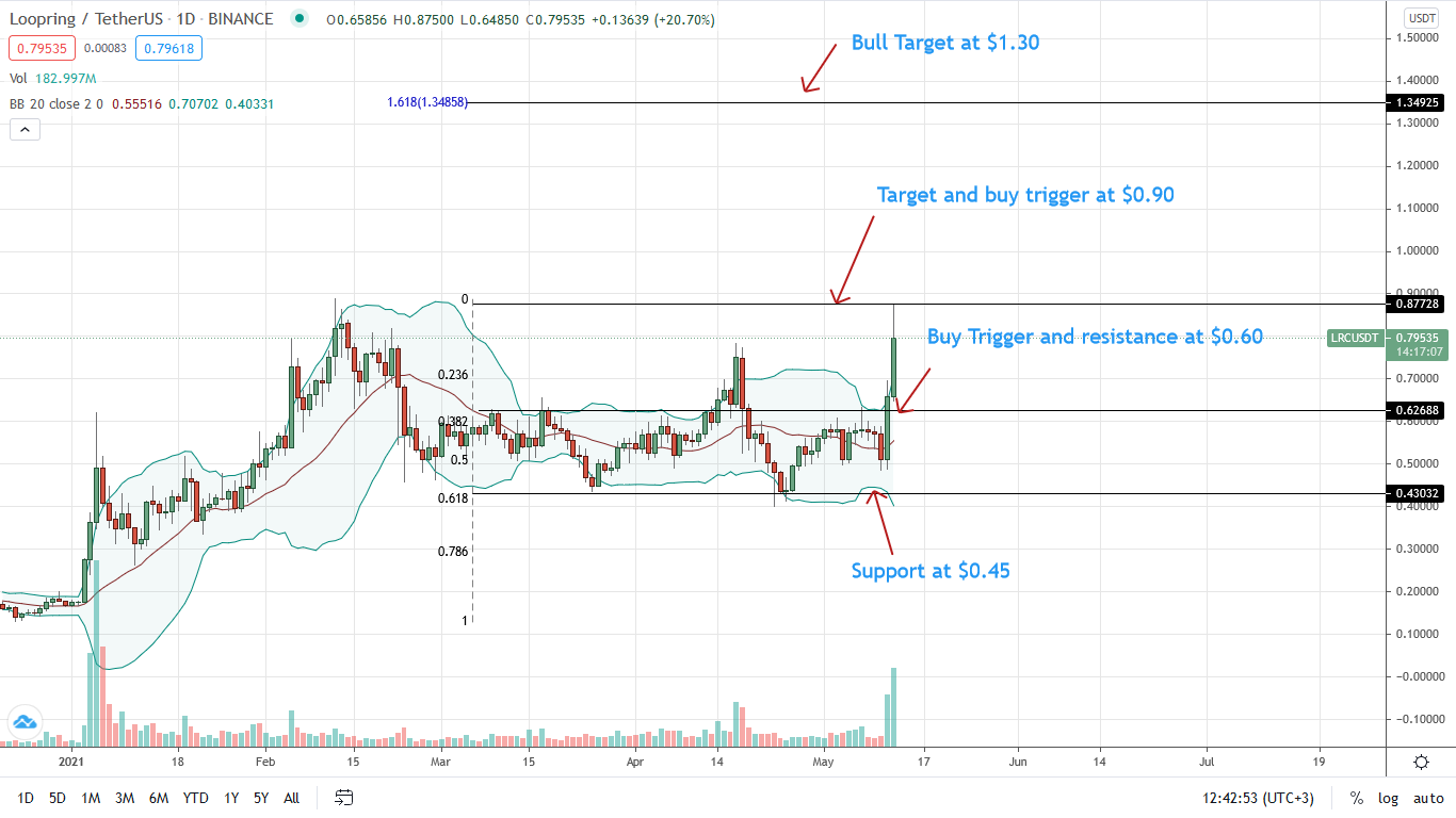 Loopring Price Daily Chart for May 12
