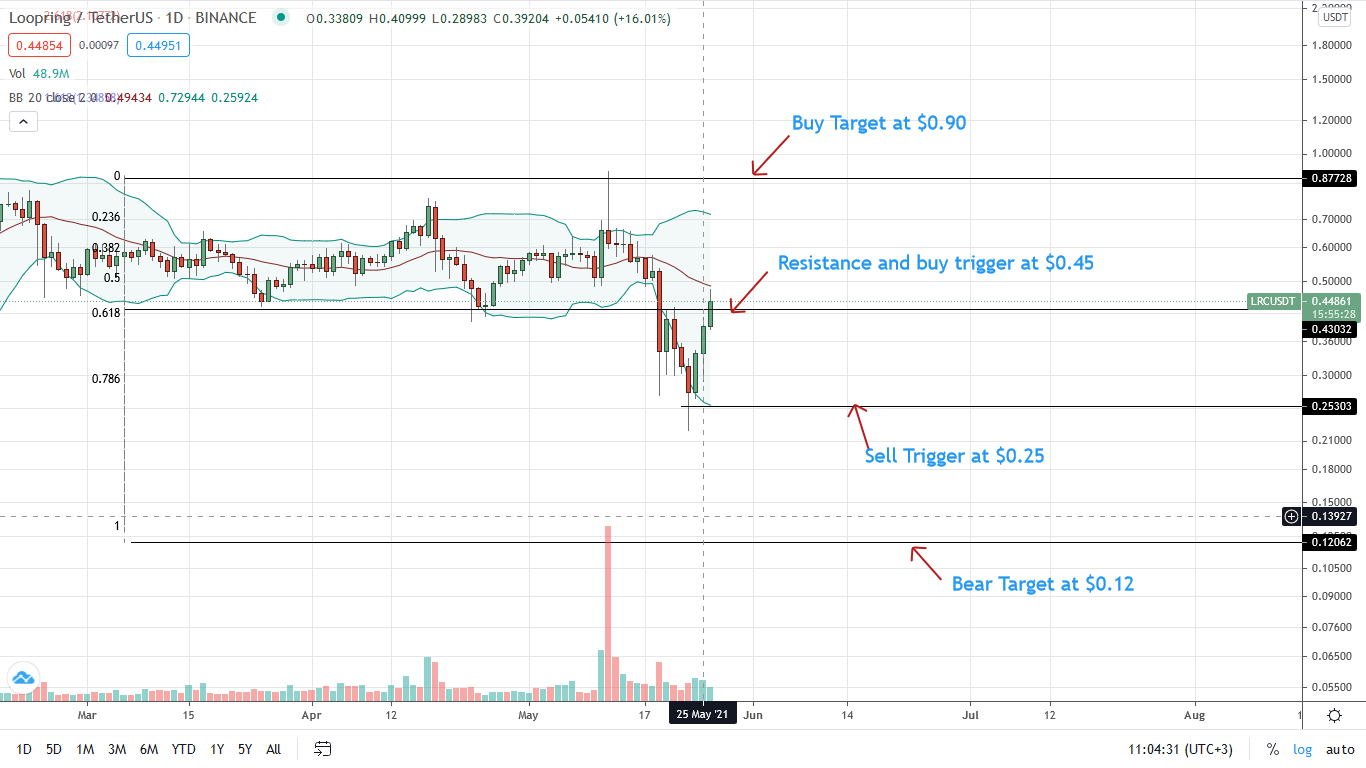 Loopring Price Daily Chart for May 26