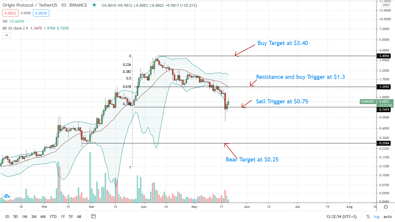 OGN Price Daily Chart for May 21