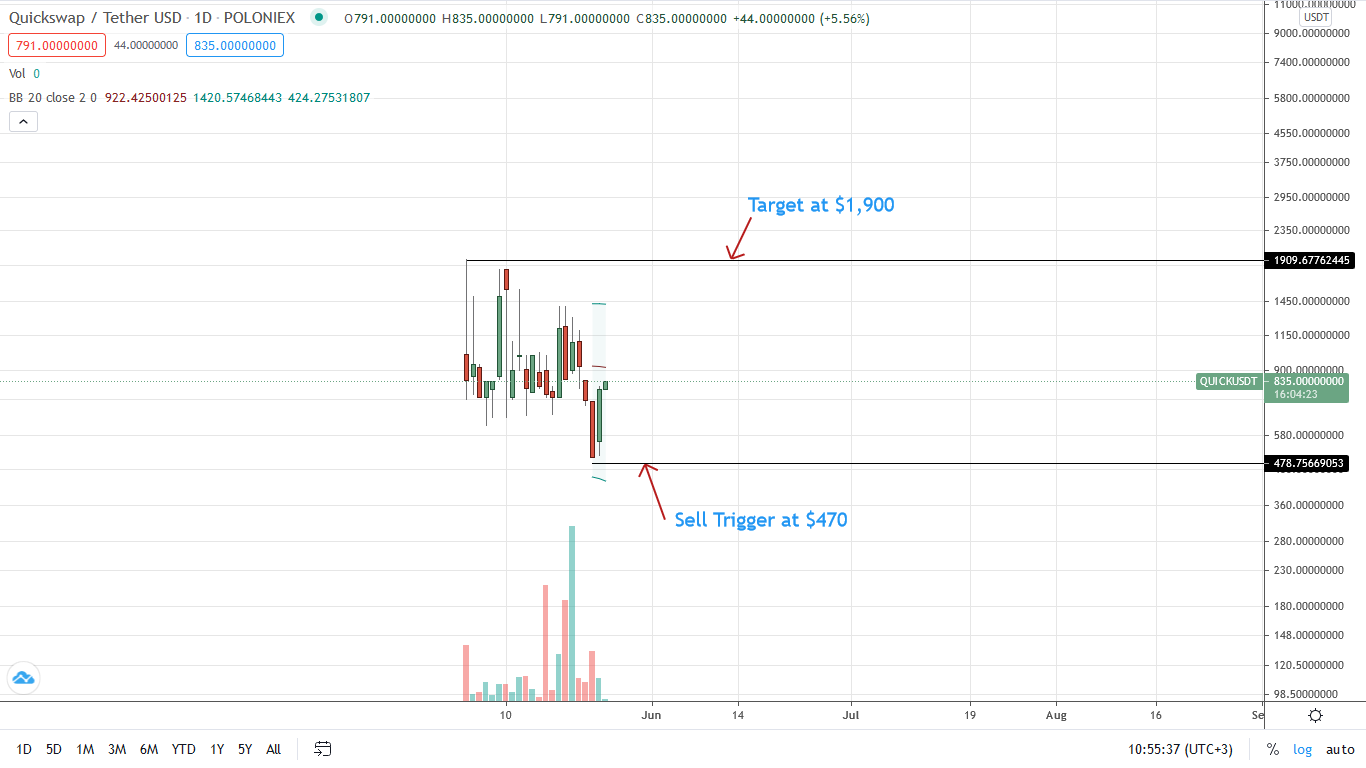 QuickSwap Price Daily Chart for May 25