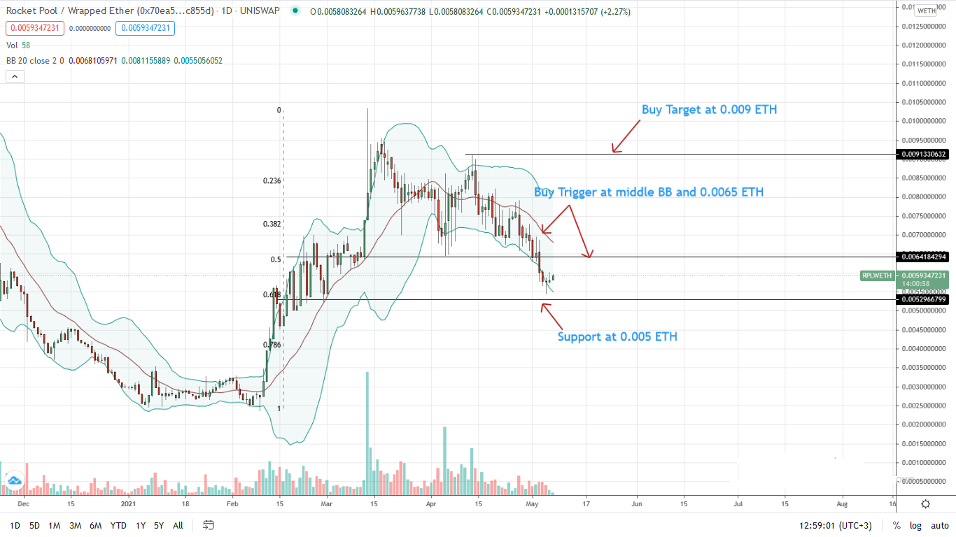 RocketPool Price Daily Chart for May 7