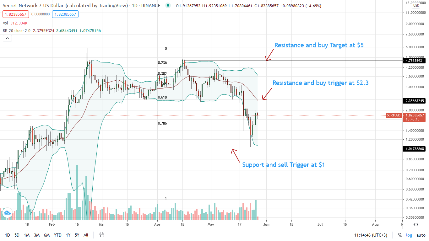 SCRT Price Daily Chart for May 27