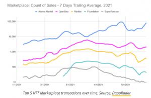 Top 5 NFT Marketplace Transactions Chart