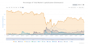 BTC Market Dominance Chart