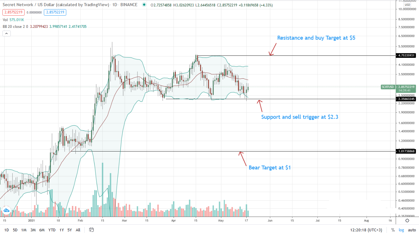 Secret Price Daily Chart for May 18