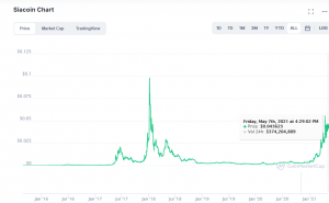 Siacoin Chart