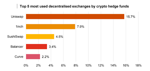 Top 5 Decentralized crypto exchanges