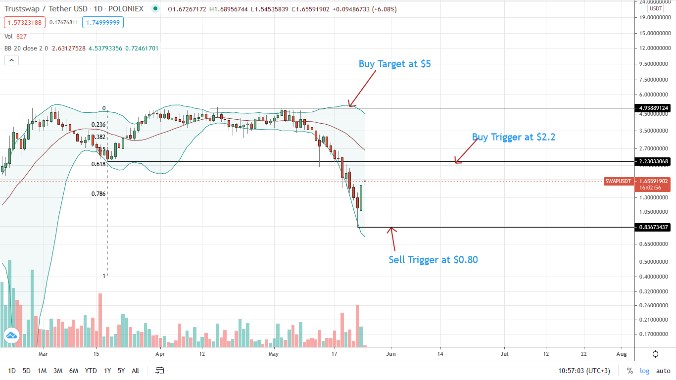 TrustSwap Price Daily Chart for May 25