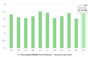 MANA Price Prediction 2021