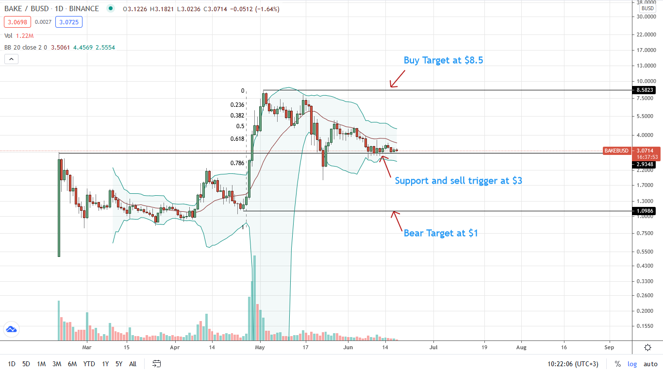BAKE Price Daily Chart for June 18