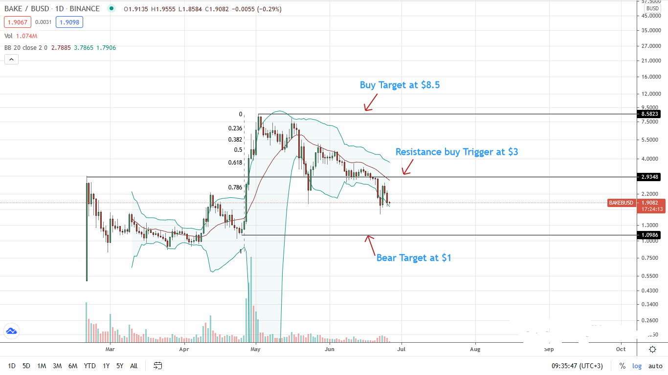 BAKE Price Daily Chart for June 26