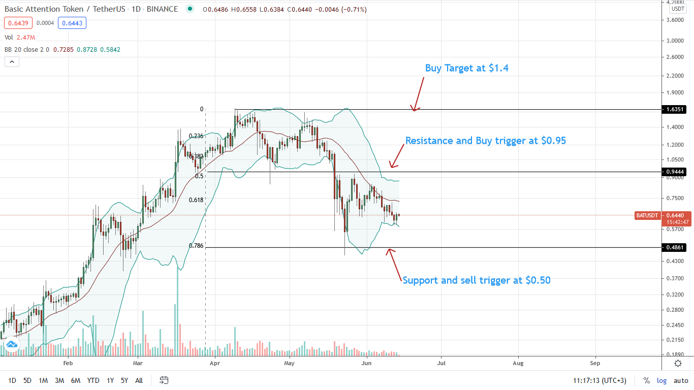 BAT Price Daily Chart for June 14