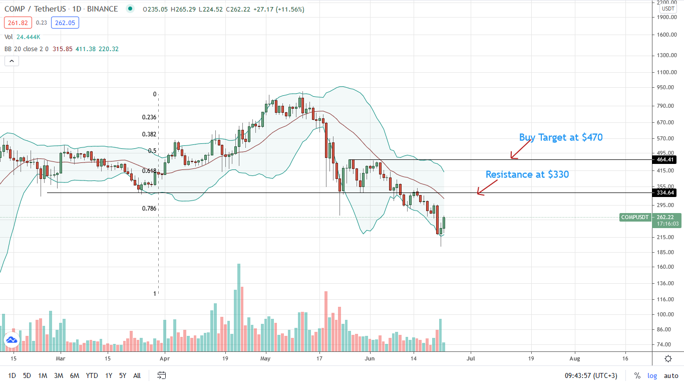 Compound Price Daily Chart for June 23