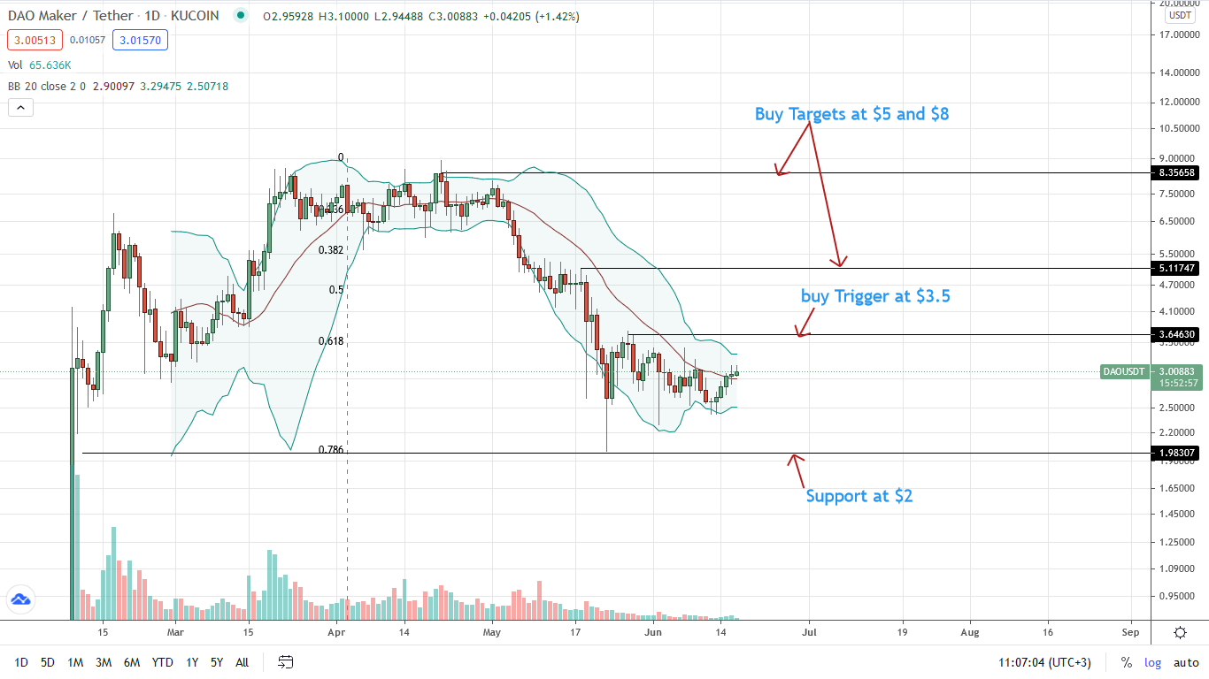 DAO Price Daily Chart for June 17